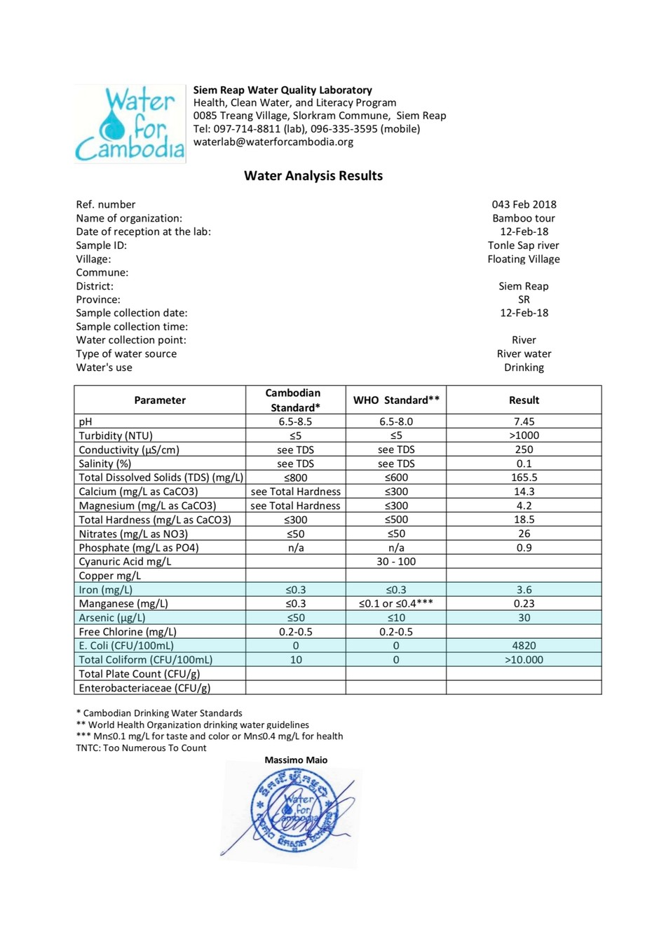 Water Test Results