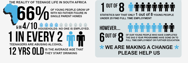 Teenage Life in South Africa and SAG's Results...