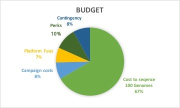 Map the Gap Budget