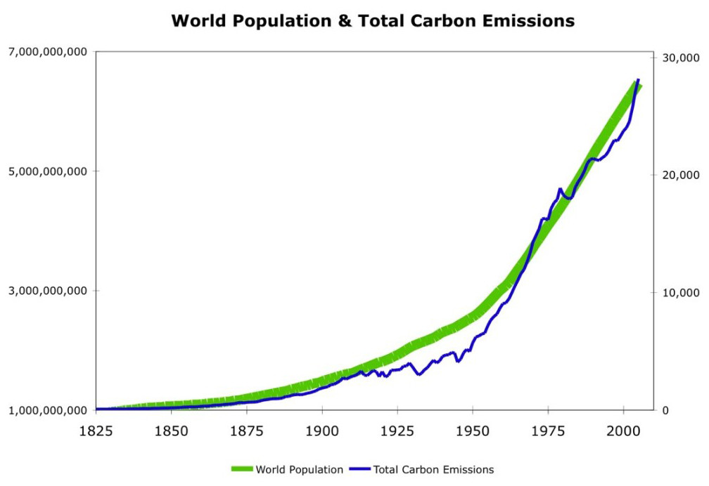 Graph shows matching trajectories for human population and CO2 emissions