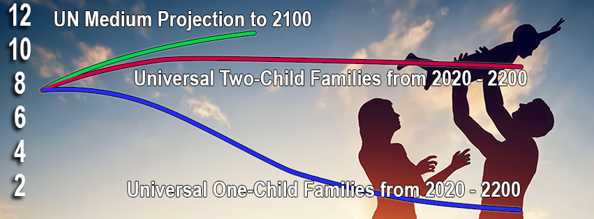 One child families graph showing population below 3 billion before 2200